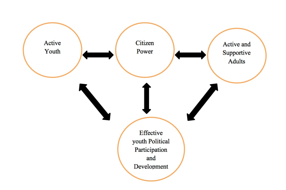 Multi-Dimensional View of Youth-Adult Partnership